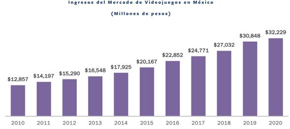 mercado_videojuegos_mexico